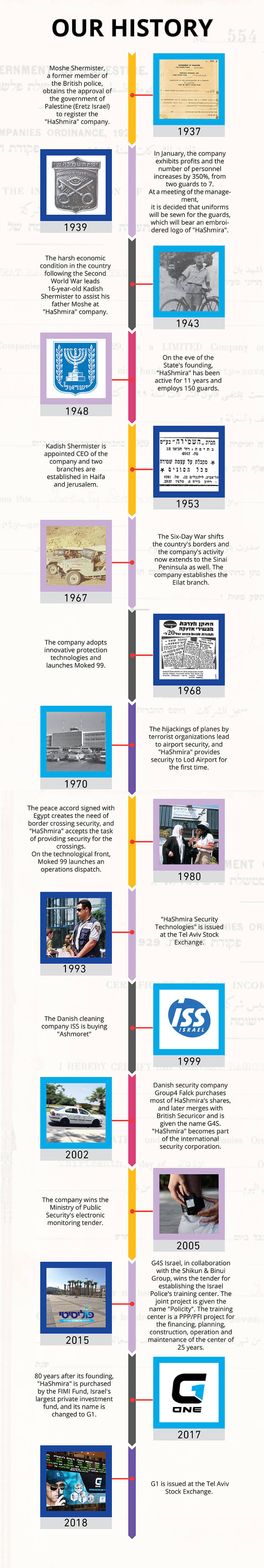 G1 - the history since 1931 till today