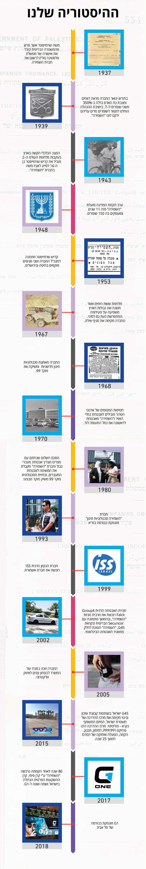 ציר הזמן של חברת השמירה G1 - היסטוריית החברה